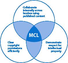 MCL_venn-diagram